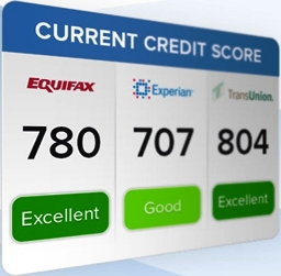 Credit reporting scores; title=